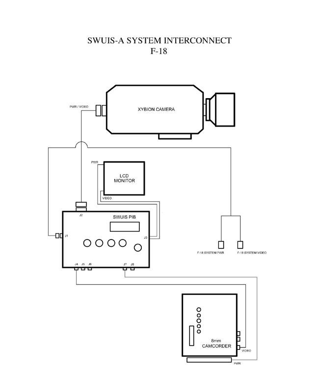 SWUIS-A Cockpit Configuration